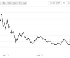 Bitcoin Price May Report Yearly Loss on Its 10th Birthday