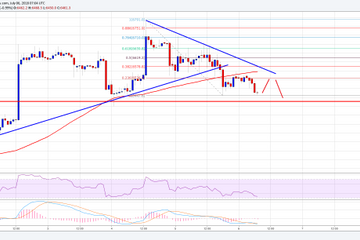 Bitcoin Price Watch: BTC/USD Could Break $6,400