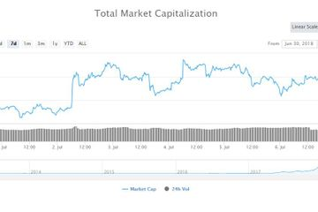 Crypto Week in Review: Institutional Investment Still a Hot Topic Amidst Low Exchange Volumes