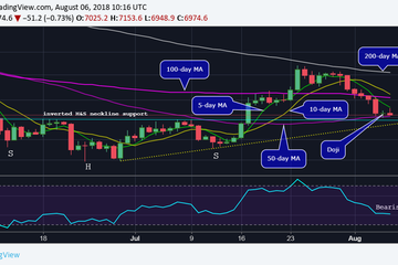 Below $7K: Bitcoin Price Looks Indecisive After 19-Day Low