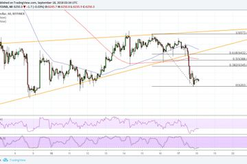 Bitcoin (BTC) Price Watch: Bearish Wedge Breakout