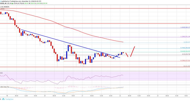 Ethereum Price Analysis: ETH/USD Signaling Positive Bias Above $130